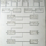 Forbes Family Tree Page 2