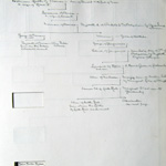 Innes Family Tree Facing Page 7